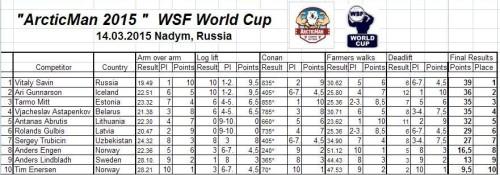 ArcticMan 2015 results