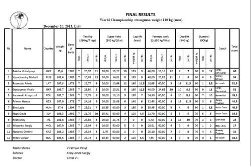 Results Ukr